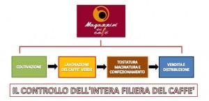 Controllo_della_Filiera